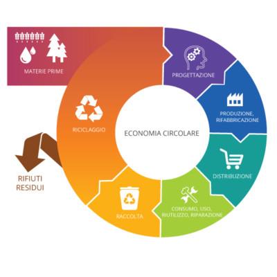 Economia circolare: definizione, importanza e vantaggi